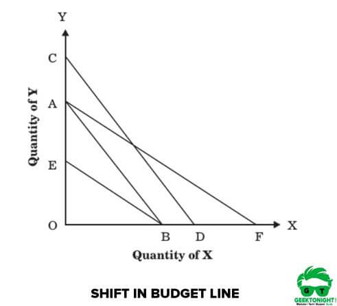Shift in Budget Line