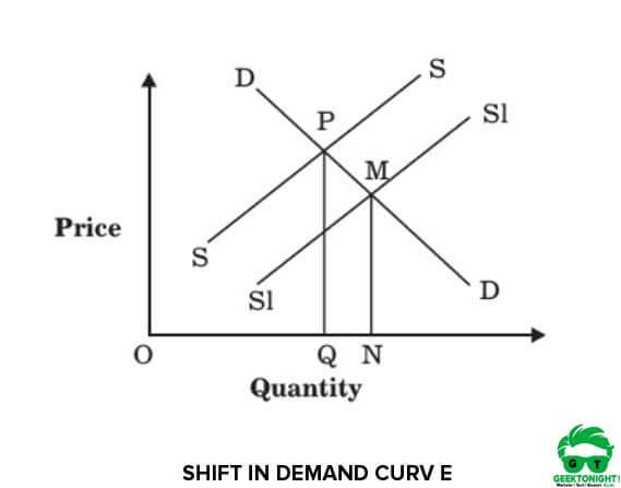 Shift in Supply Curve and Equilibrium
