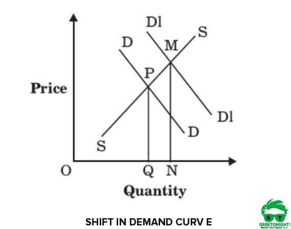 Shift in Demand and Equilibrium