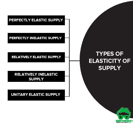 Types of Elasticity of Supply