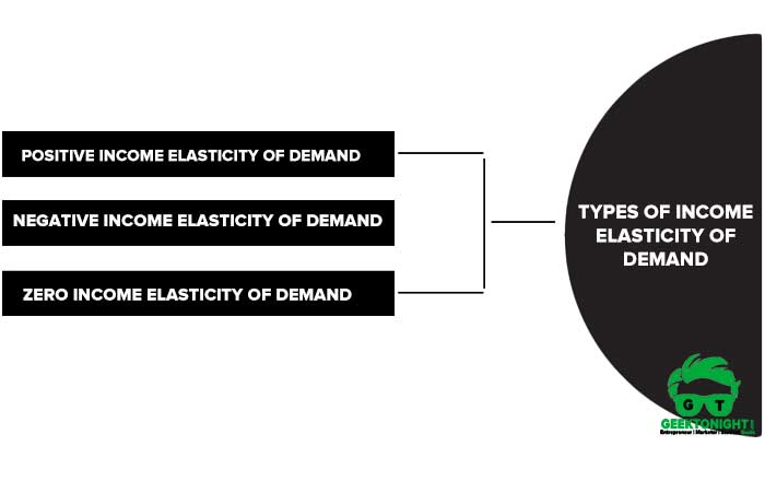Types of Income Elasticity of Demand
