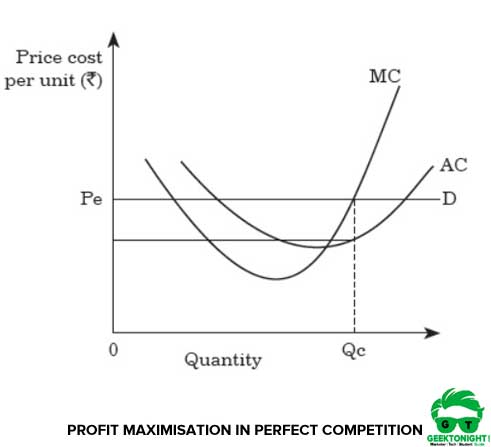 Profit Maximisation in Perfect Competition