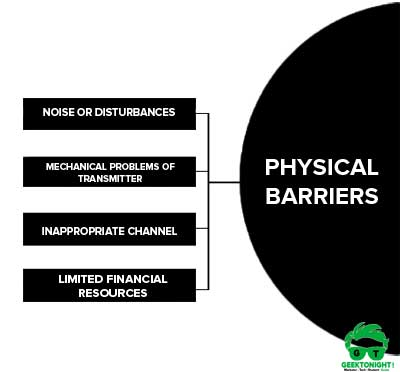 Physical Barriers to Communication