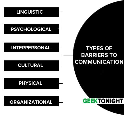 Types of Barriers to Communication