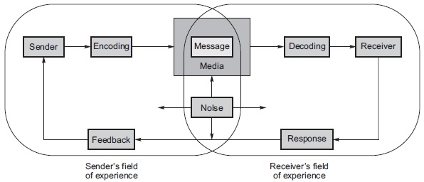 Elements in Communication Process