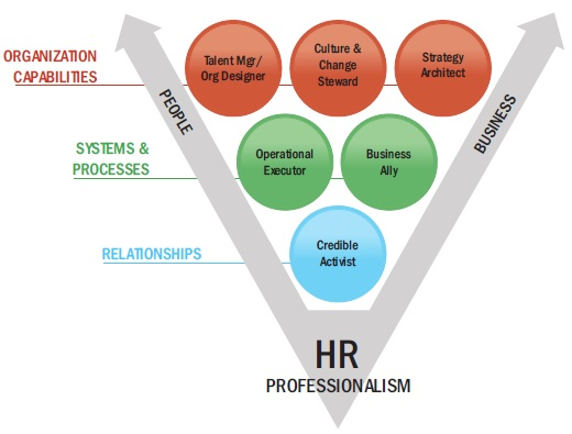 Human Resource Competency